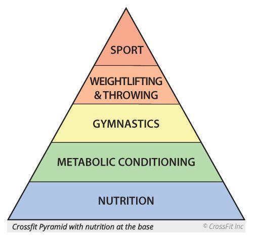 coach greg glassman diet fat to protein